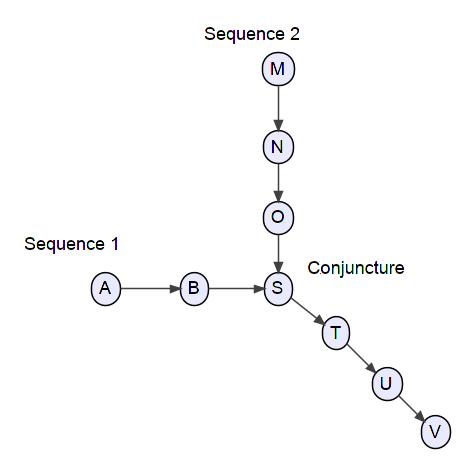 Scenarios as Narratives of Reactive Sequences: Lessons