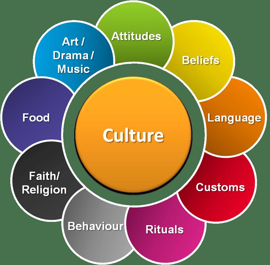 parts-of-culture