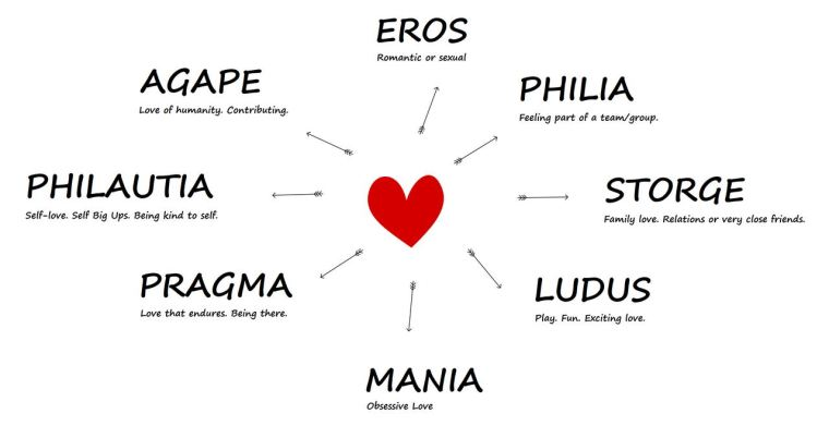 8 types of love