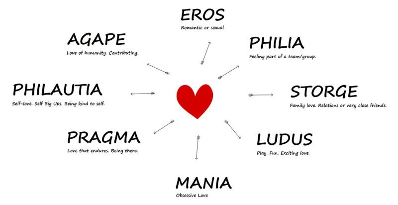 8 types of love what are the 8 types of love