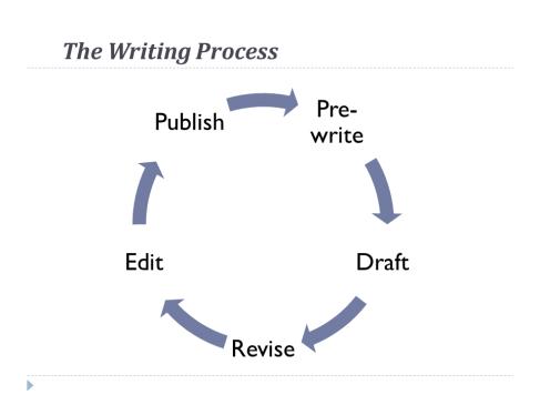 writing process tidy graphic