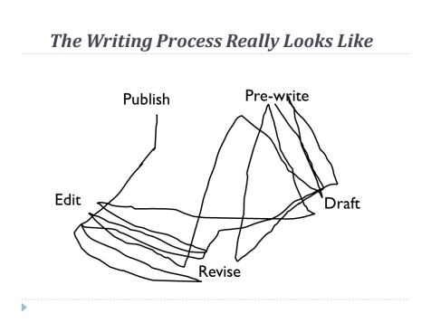 writing process reality messy graphic