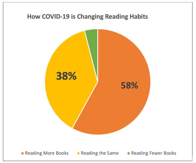 pie chart reading habits pandemic coronavirus covid-19