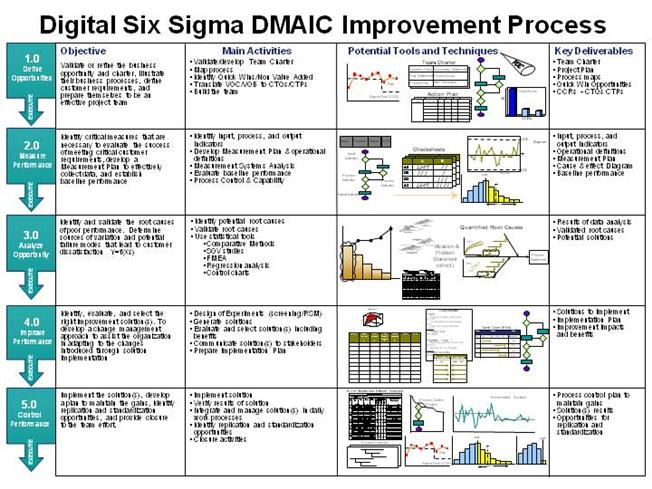 cause and effect diagram six sigma 2001 chevy tahoe trailer wiring dmaic |authorstream