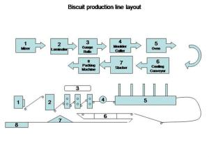 Biscuit Production Line Layout |authorSTREAM