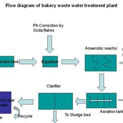 Diagram Of Water Purification Process 3 Switch One Light Wiring Flow Bakery Waste Treatment Plant |authorstream