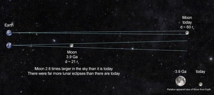 Moon-Earth-Distance-4bya