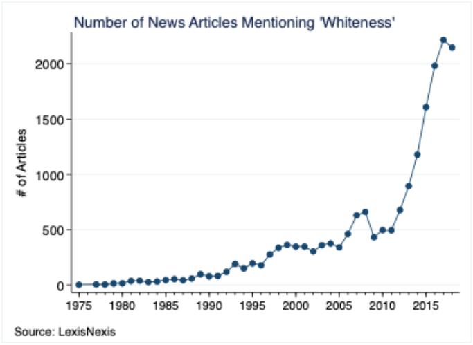 woke terms used in media whiteness