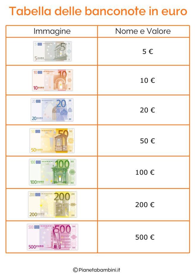 Tabella-Banconote-Euro