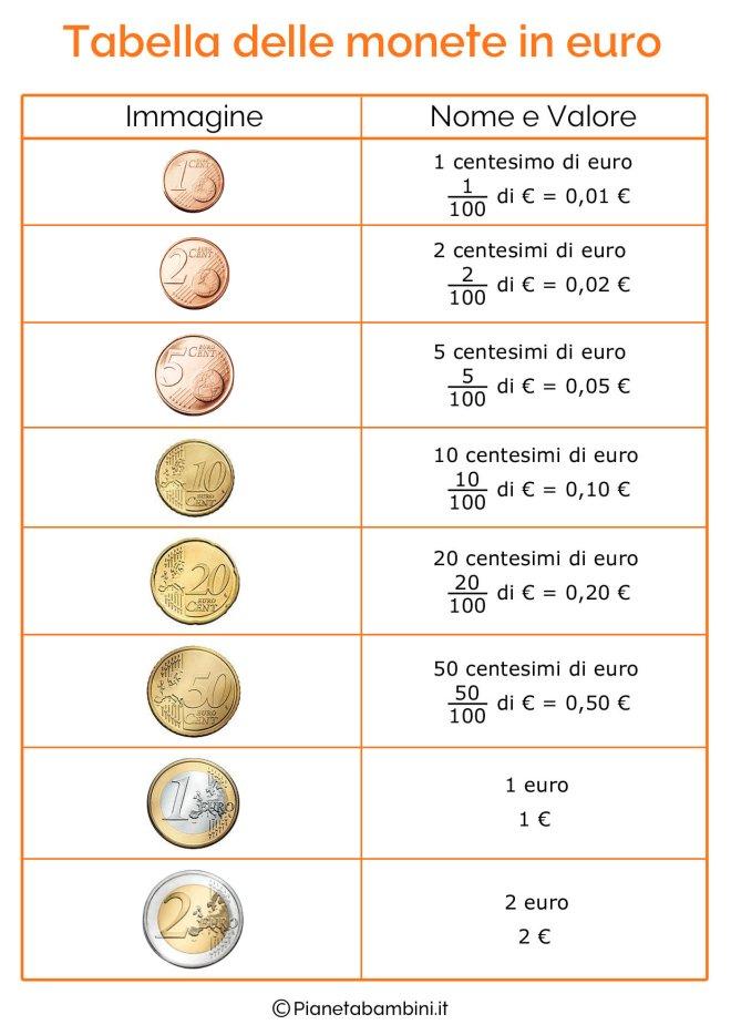 Tabella-Monete-Euro