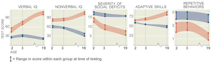 Los investigadores agruparon los adultos de 19 años de edad, por las puntuaciones de CI verbal por encima de 70 y menor de 70, entonces asignada a sus resultados de las pruebas de las edades de 2 a 19.