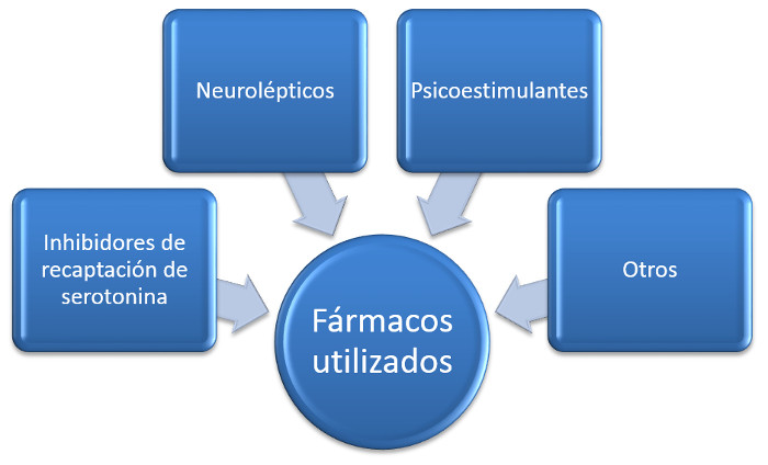 farmacoterapiatea