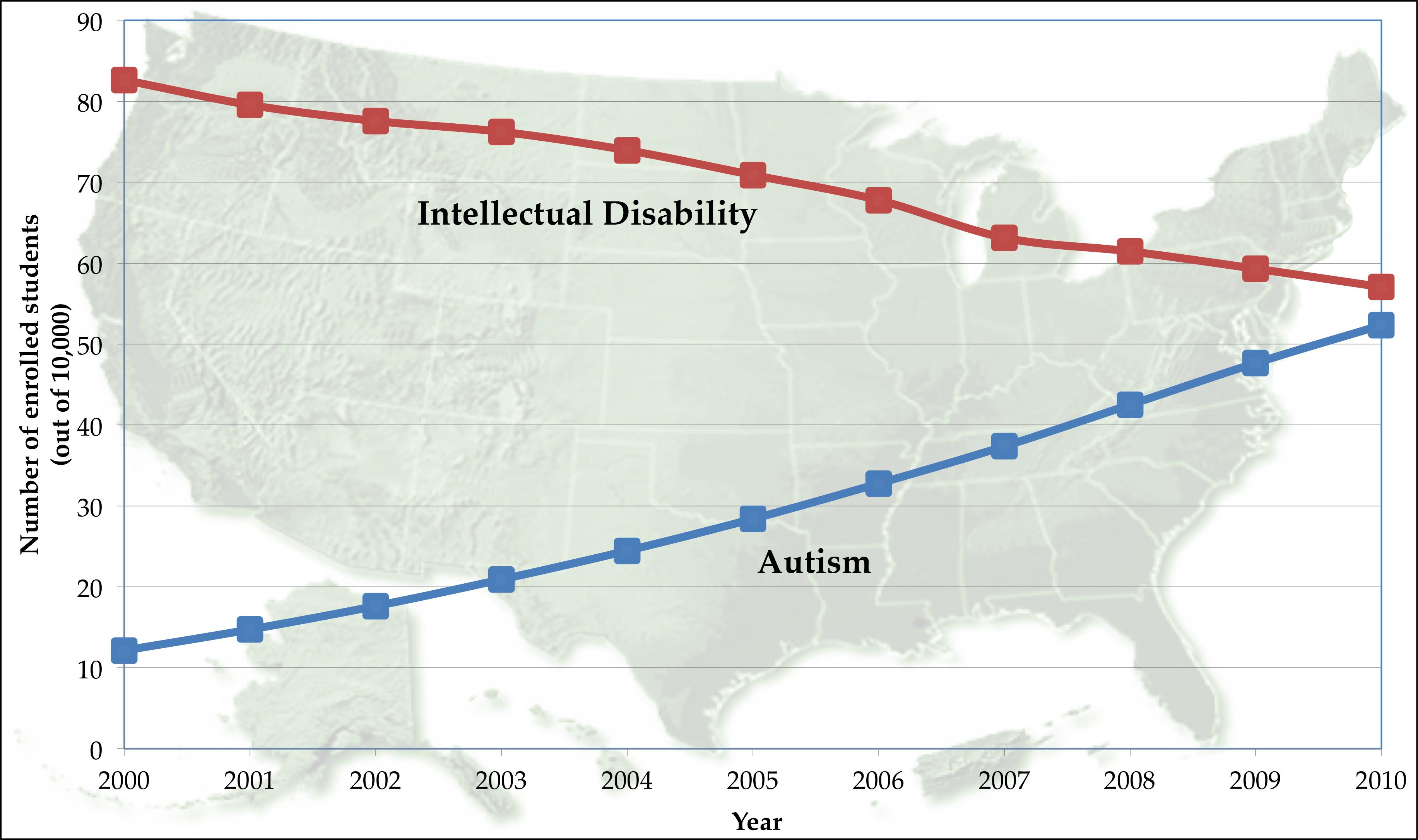 prevalencia autismo discapacidad intelectual