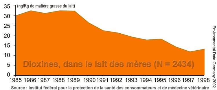 Presencia de dioxinas en la leche de las madres alemanas. El descenso observado a partir de 1989 se debe a la aplicación de reglamentos ambientales más protectores para la salud humana y animal.