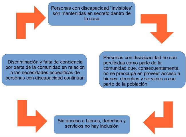 Fuente: Werneck, C., 2005: Manual sobre Desarrollo Inclusivo para los Medios y Profesionales de la Comunicación Río de Janeiro: WVA Ed.