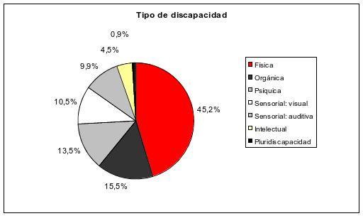 Fuente: Datos internos Fundación Adecco