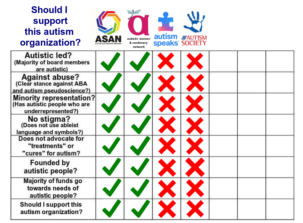 Chart depicting good attributes for autistic organizations