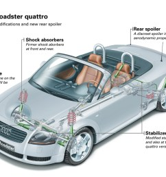 2001 audi tt suspension diagram wiring diagram portal u2022 audi [ 1024 x 768 Pixel ]