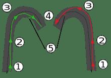 circuit voiture pilotage