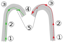 pilotage voiture sur circuit