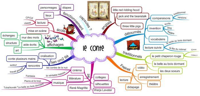 apprendre une nouvelle en anglais