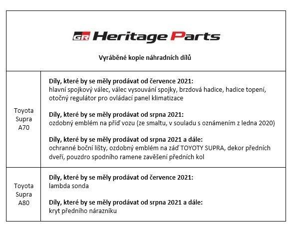 Toyota bude vyrábět a prodávat kopie dalších náhradních dílů pro předchozí generace modelu Supra