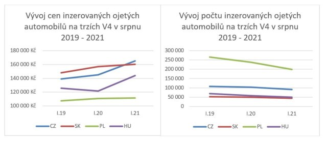 Graf-cena_ojetin-V4-09_2021