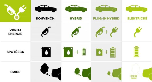 infographics-electrovehicles-czech