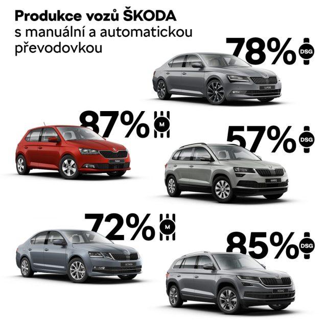 automat-nebo-manual-skoda-statistiky-produkce