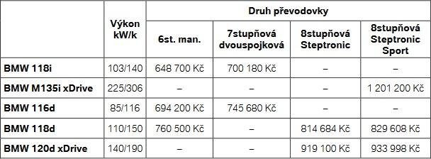 cenik-2020-bmw-rady-1