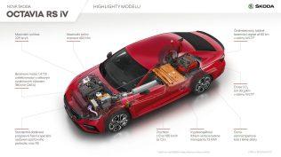 2020-Skoda-Octavia-RS-infografika