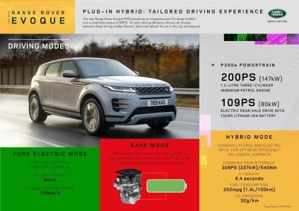 2020-Range_Rover_Evoque_PHEV-infografika- (2)
