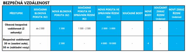 pokuty-bodovy-system-2021- (5)