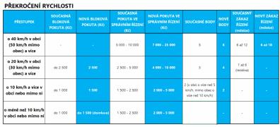 pokuty-bodovy-system-2021- (7)
