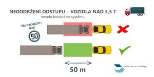 pokuty-bodovy-system-2021-rychlost- (3)