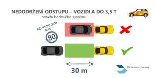 pokuty-bodovy-system-2021-rychlost- (4)