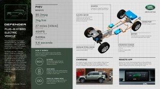 2021-Land_Rover_Defeder-infografika- (1)