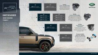 2021-Land_Rover_Defeder-infografika- (3)