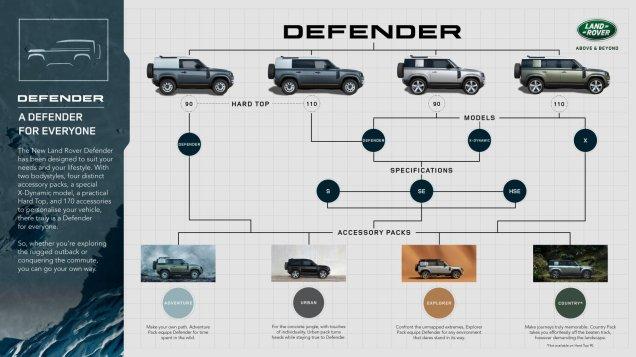 2021-Land_Rover_Defeder-infografika- (5)