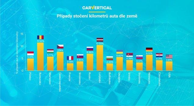 stocene-kilometry-statistiky-carvertical- (1)