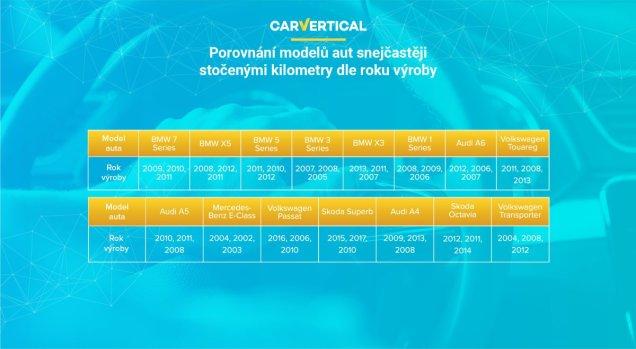 stocene-kilometry-statistiky-carvertical- (3)