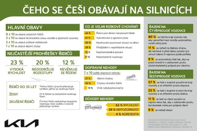 pruzkum_mezi_ridici-KIA