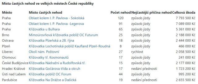 nebezepecne krizovatky v ČR