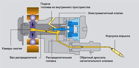 Схема топливного насоса высокого давления распределительного ТНВД
