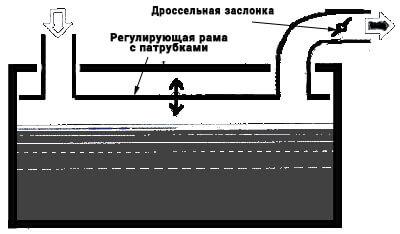 Барботажный способ карбюраторной системв