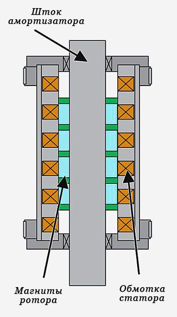 Схема работы электромагнитного амортизатора Bose