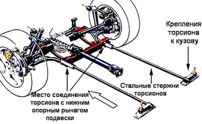 Торсионная подвеска на продольных рычагах Мерседес M-класс