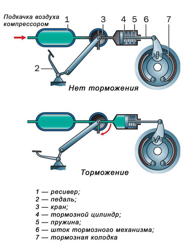 Простейшая схема пневматических тормозов автомобиля