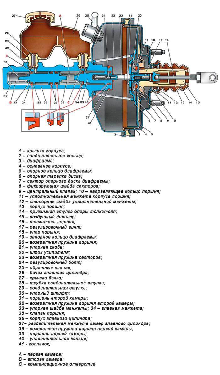 Устройство главного тормозного цилиндра с вакуумным усилителем. Схема