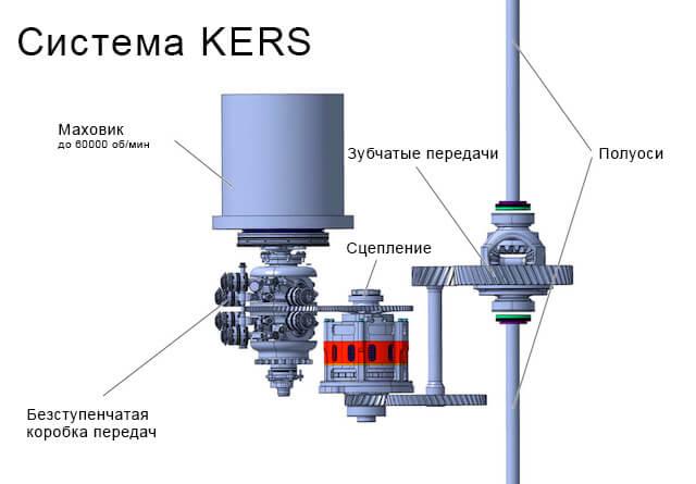 Схема Рекупереративной механической системы KERS
